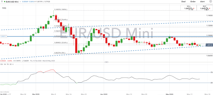 Euro Latest: German GDP in Crash Mode, EUR/USD Eyes Crucial Trendline