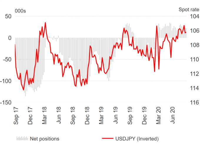 Euro Longs Ease, GBP/USD Traders Complacent Over No-Deal Brexit Risks - COT Report