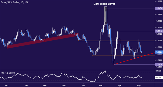 Euro May Resume Downtrend vs US Dollar If Range Support Falls