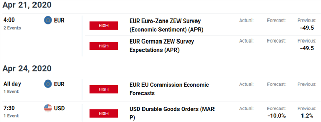 Key Euro / US Data Releases