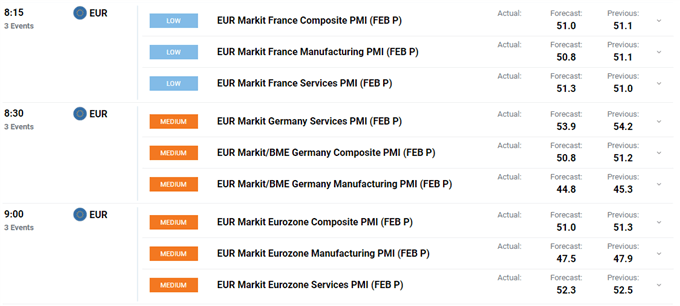 French, German and Euro-Zone PMI data