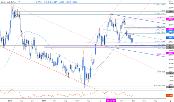 Euro Price Chart - EUR/USD Weekly - Euro vs US Dollar Trade Outlook - Technical Foreacst
