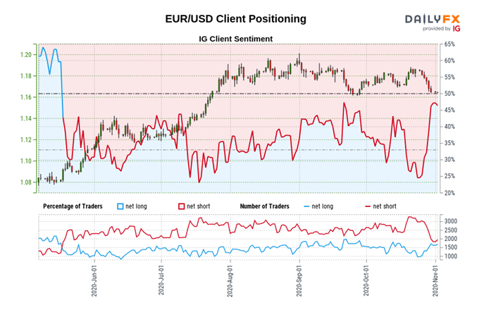 Euro Price Outlook: Covid-19 Lockdowns to Weigh on EUR/USD, EUR/JPY
