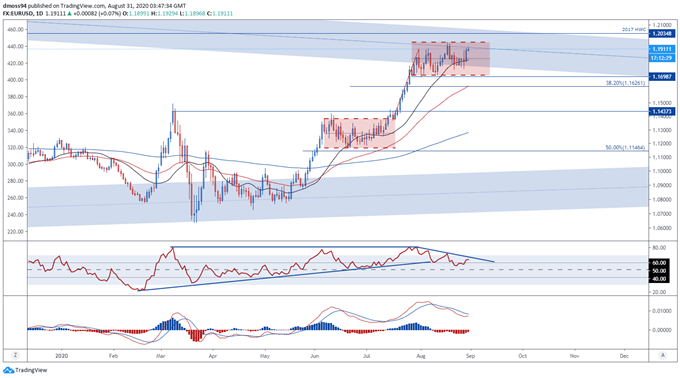 Euro Price Outlook: EUR/USD, EUR/CHF May Slide as Covid-19 Cases Climb