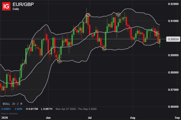 Euro Price Chart EUR to GBP Technical Forecast