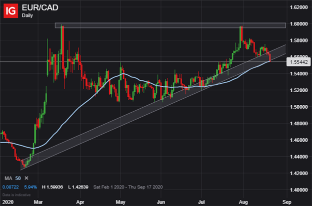 Euro Price Chart EUR to CAD Technical Forecast