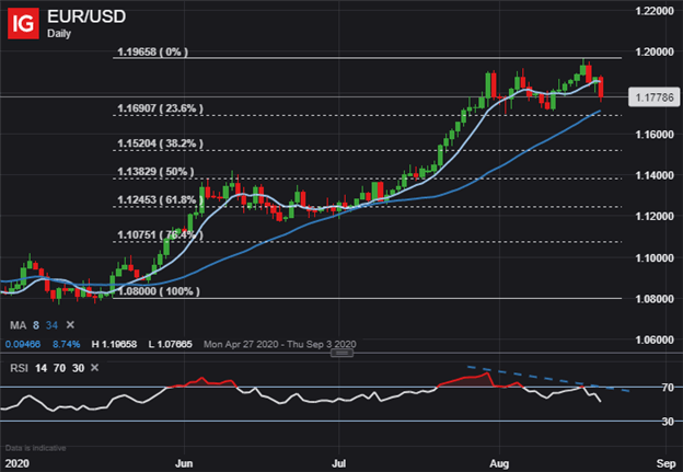 Euro Price Chart EUR to USD Technical Forecast