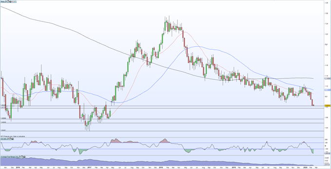 eurusd chart showing euro weakness
