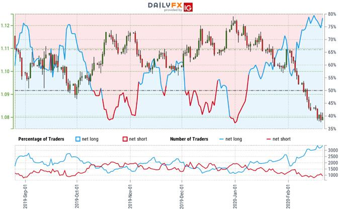 Euro Trader Sentiment - EUR/USD Price Chart - Euro vs US Dollar Trade Outlook- Technical Forecast