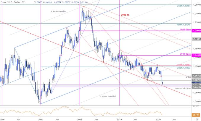 Euro Price Chart - EUR/USD Weekly - Euro vs US Dollar Trade Outlook - Technical Forecast