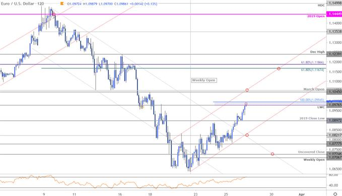 Euro Price Chart - EUR/USD 120min - EURUSD Trade Outlook - Technical Forecast