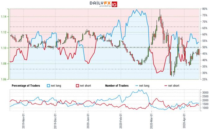 Euro Trader Sentiment - EUR/USD Price Chart - Euro vs US Dollar Trade Outlook - Technical Forecast