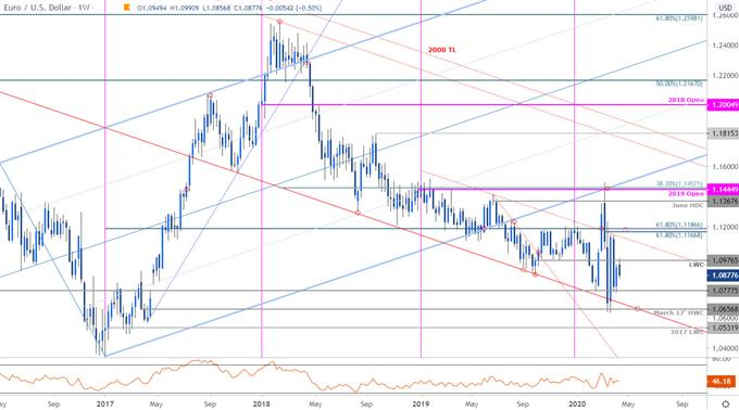 Euro Price Chart - EUR/USD Weekly - EURUSD Trade Outlook - Technical Forecast