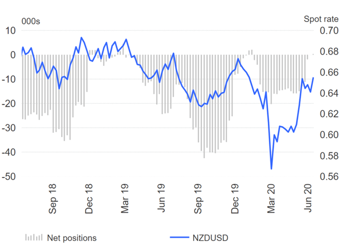 Euro Sentiment Softens, Are US Dollar Bears Heading for the Exit? - COT Report