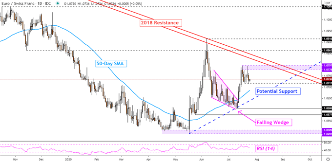 Euro Technical Forecast: Will EUR/AUD, EUR/CHF, EUR/CAD Rise Next?