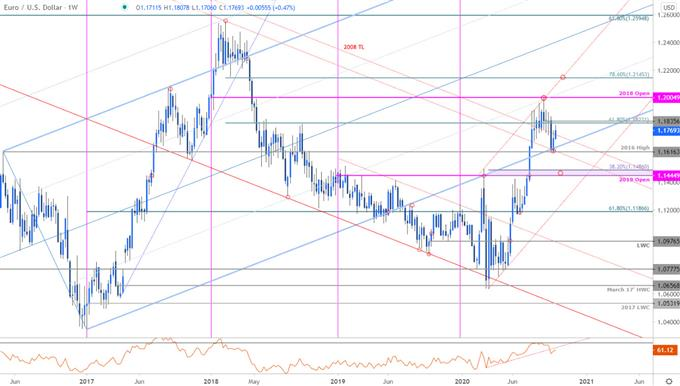 Euro Price Chart - EUR/USD Weekly - Euro vs US Dollar Trade Outlook - Technical Forecast 10-7-2020