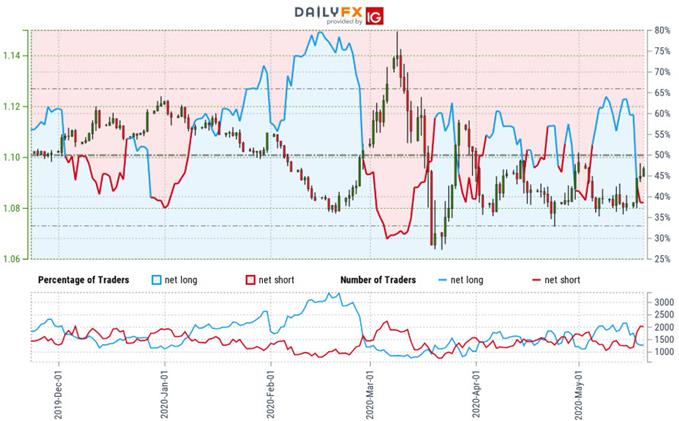 Euro Trader Sentiment - EUR/USD Price Chart - Euro vs Dollar Trade Outlook - Technical Forecast