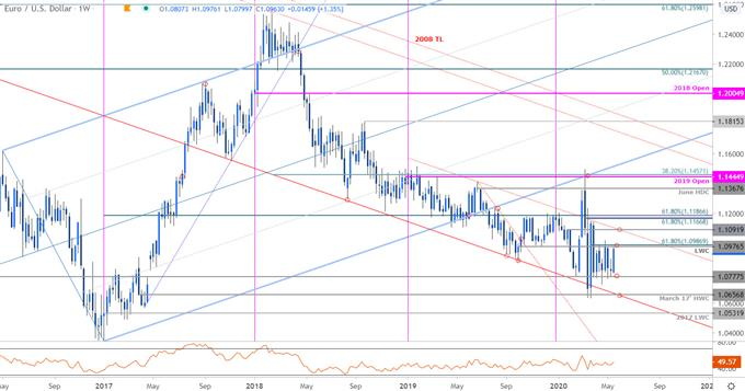 Euro Price Chart - EUR/USD Weekly - Euro vs Dollar Trade Outlook - Technical Forecast