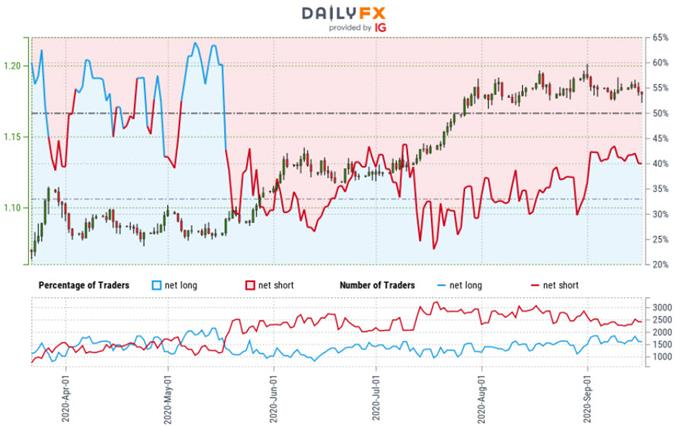 Euro Trader Sentiment - EUR/USD Price Chart - Euro vs Dollar Trader Positioning- Technical Forecast