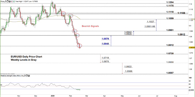 EURUSD daily price chart 19-02-20 zoomed in