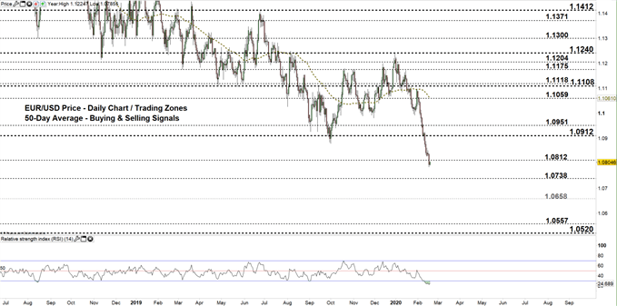 EURUSD Daily price chart 19-02-20 zoomed out