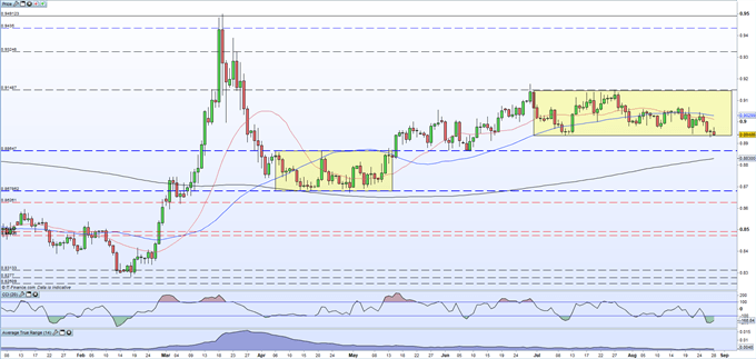Euro Weekly Analysis - EURUSD and EURGBP Prices, Charts and Outlooks