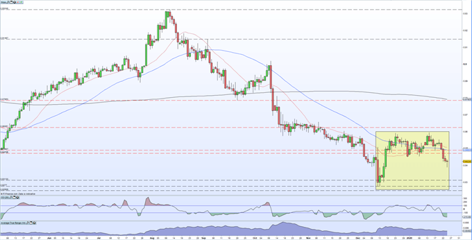 Daily EURGBP Price Chart
