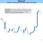 Euro Weekly Outlook: No Sign Yet of a Significant Rally