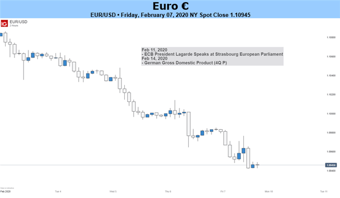 EURUSD 2-Hour Price Chart