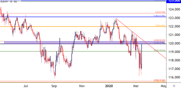 EUR/JPY Daily Price Chart