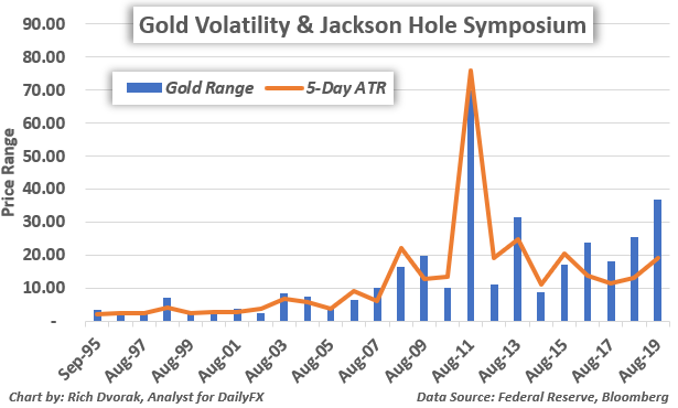Gold Price Chart Volatility Real Yields Fed Jackson Hole