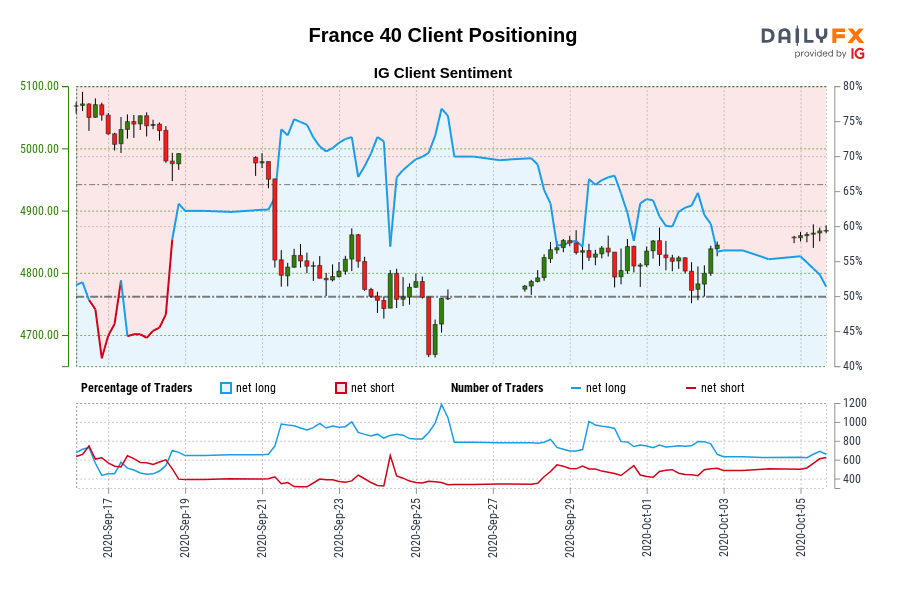 France 40 Client Positioning