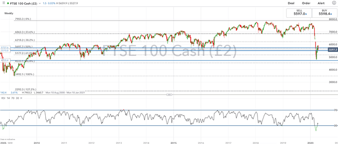 FTSE 100 Eyes Support, BoE Shows Drop in Credit Conditions