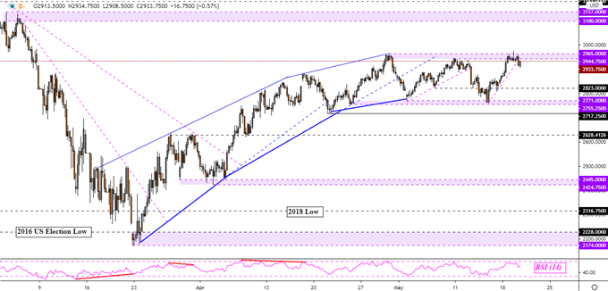 FTSE 100, S&P 500 Forecast: Resistance Rejected, Will Sell Bets Unwind?
