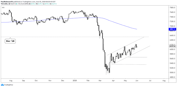 FTSE daily chart, channel in play
