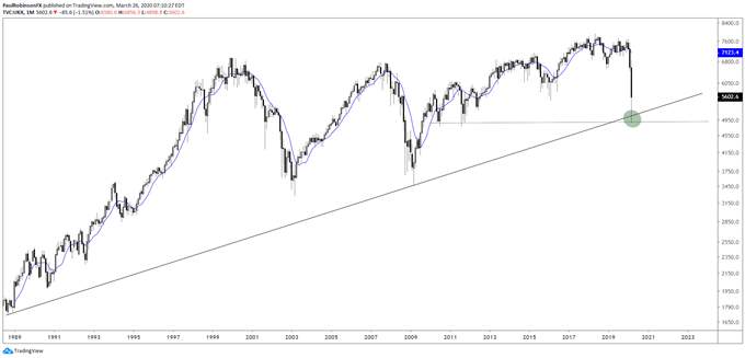 FTSE monthly chart