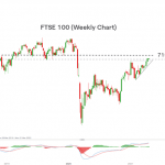 FTSE 100 Update: FTSE Surpasses 7000, Rising 40% From 2020 Low