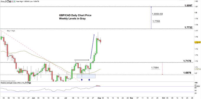 GBPCAD daily price chart 03-08-20 zoomed in