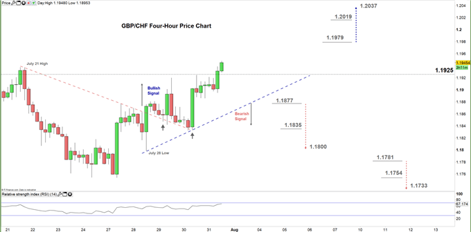GBPCHF four hour price chart 31-07-20