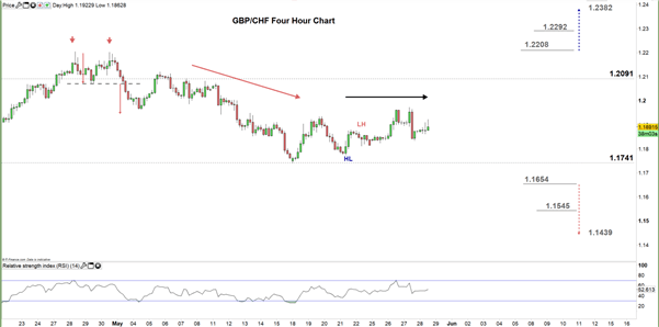 GBP/CHF Price Forecast: May Rally Further As Support Holds