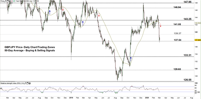 GBPJPY daily price chart 03-03-20 zoomed out