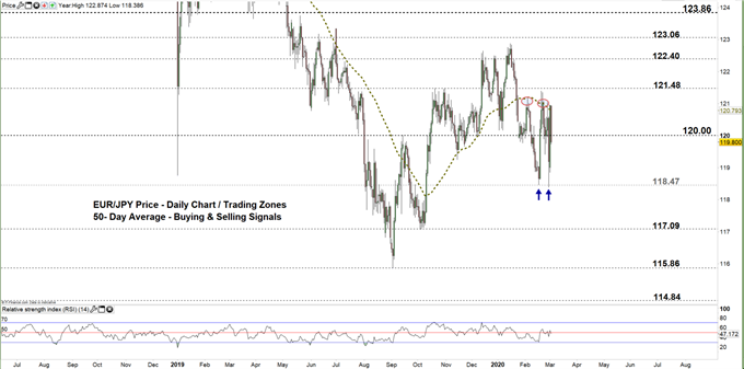 EURJPY daily price chart 03-03-20 zoomed out