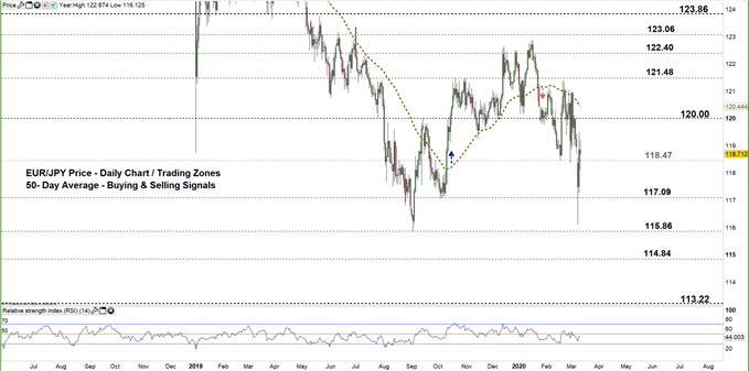 EURJPY daily price chart 11-03-20 zoomed out