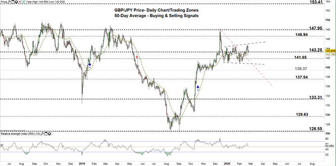 GBPJPY daily price chart 25-02-20 zoomed out