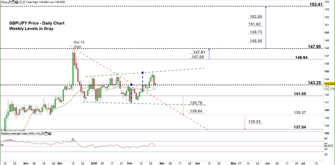GBPJPY daily price chart 25-02-20 zoomed in