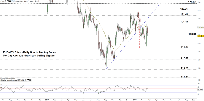 EURJPY daily price chart 25-02-20 zoomed out