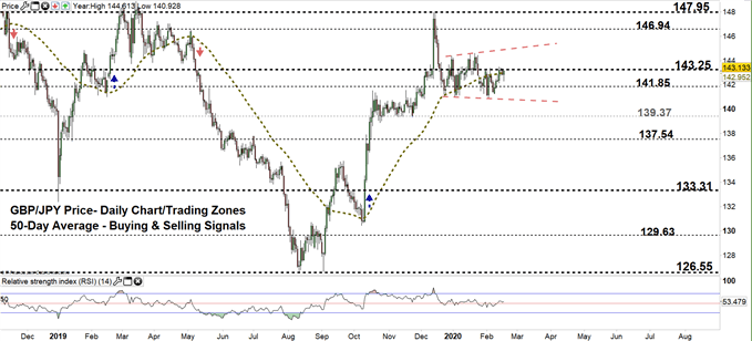 GBPJPY daily price chart 18-02-20 zoomed out