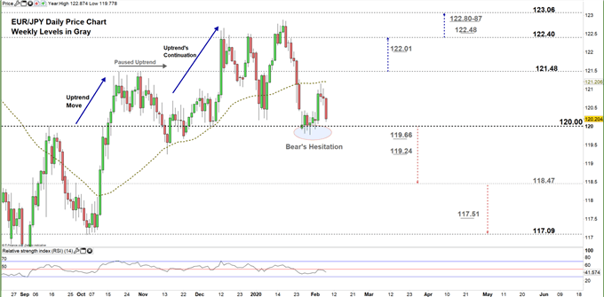 EURJPY daily price chart 07-02-20 zoomed in