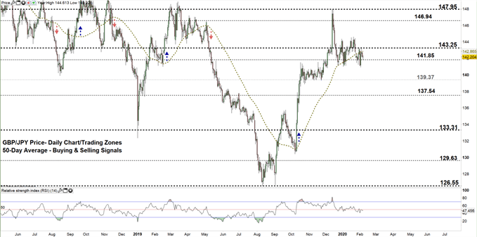GBPJPY daily price chart 07-02-20 zoomed out