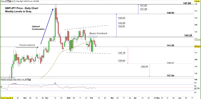 GBPJPY daily price chart 07-02-20 zoomed in